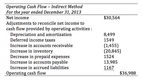 The Following Contains An Example Of Operating Cash Flow Using The Indirect  Method :
